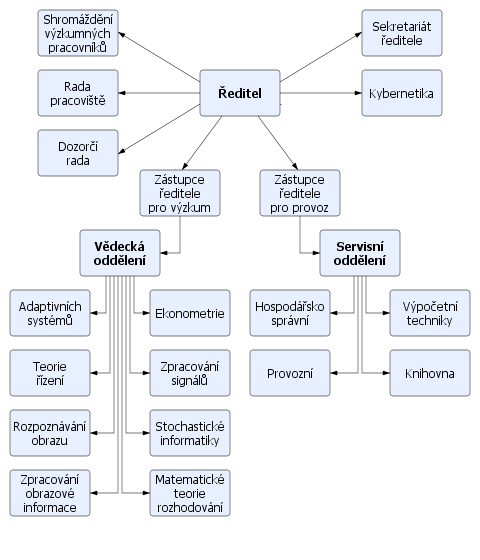 Organization structure of the Institute